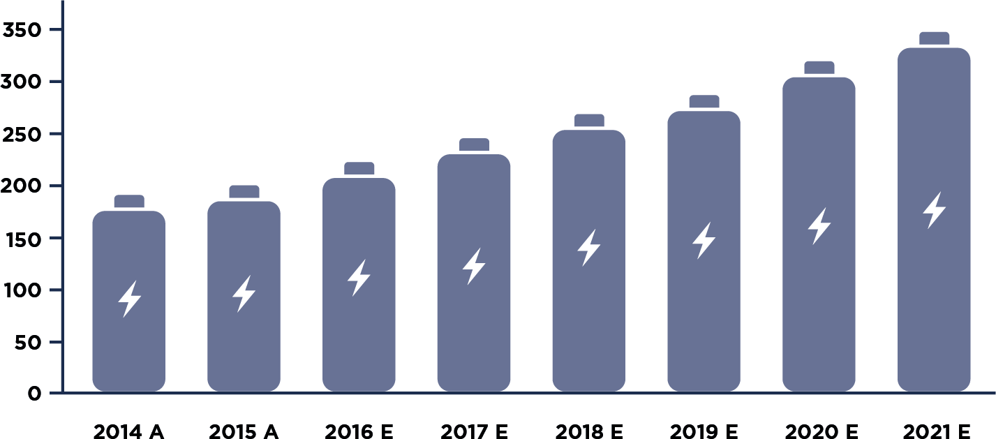 <p>Projections for battery demand growth has seen the lithium price surge in recent years</p>